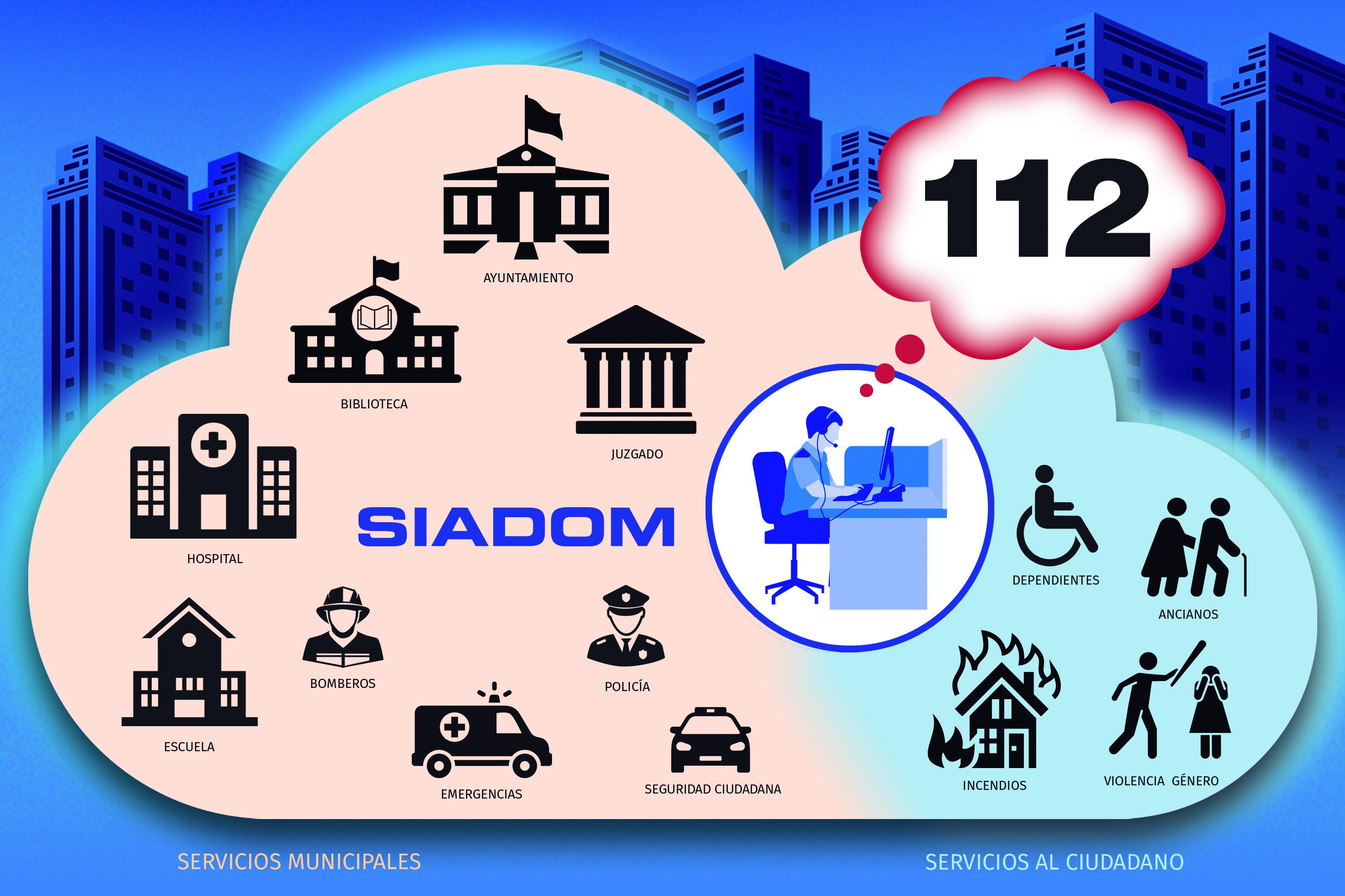 Imagen Cloud SIADOM