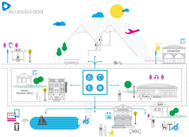 Diagrama accesibilidad universal a destinos turísticos inteligentes